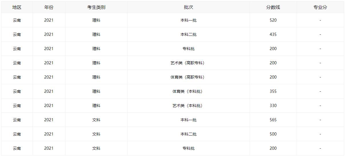 2021云南高考分数线全批次一览_52z.com