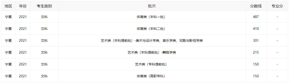 2021宁夏高考分数线全批次一览_52z.com