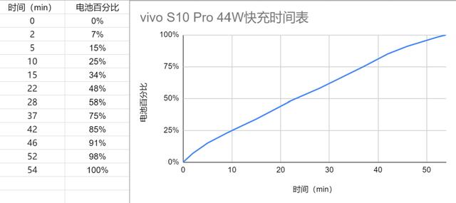 vivo S10 Pro真机体验全面评测_52z.com